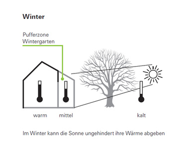 pufferzone im winter