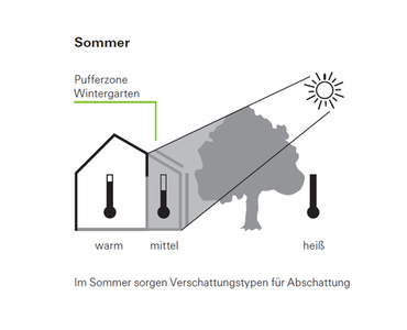 wärmeschutz im sommer